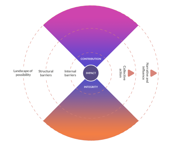 Radial circles showing elements of impact led strategy: contribution, integrity, internal and structural barriers, landscape.