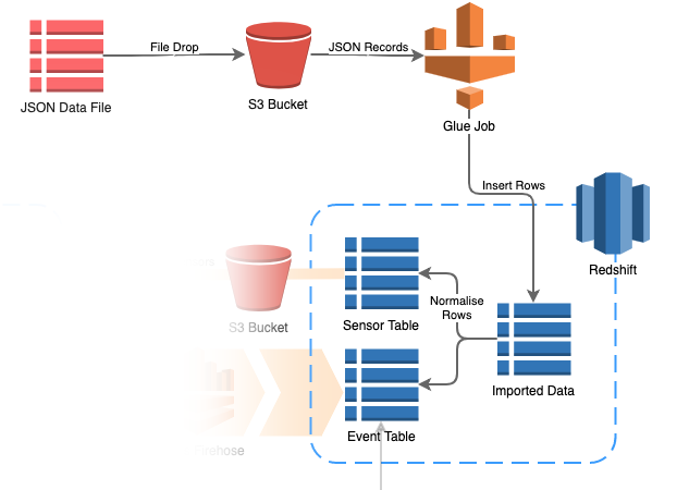 Transform and Import a JSON file into Amazon Redshift with