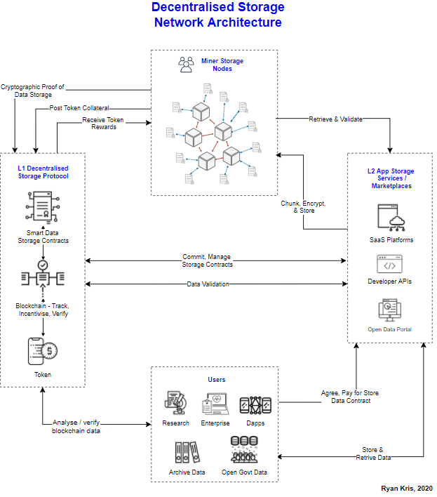 Decentralised Storage Architecture, conceptual model to explain users, services and workflows.