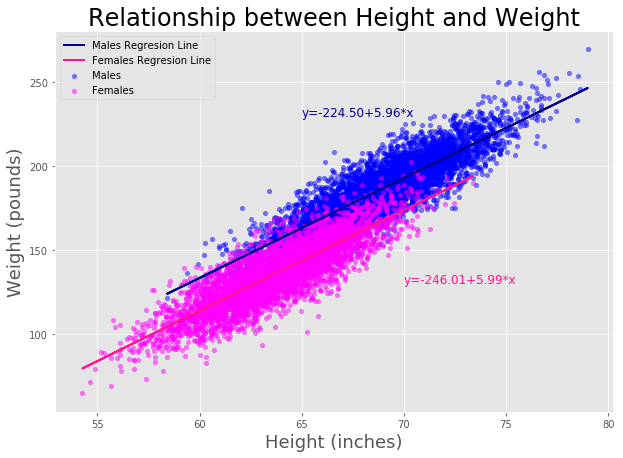 Simple and multiple linear regression with Python - Towards