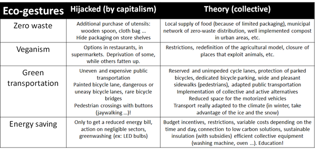 table comparing eco-gestures in thepry (collective), and in practical capitalism (on individuals)