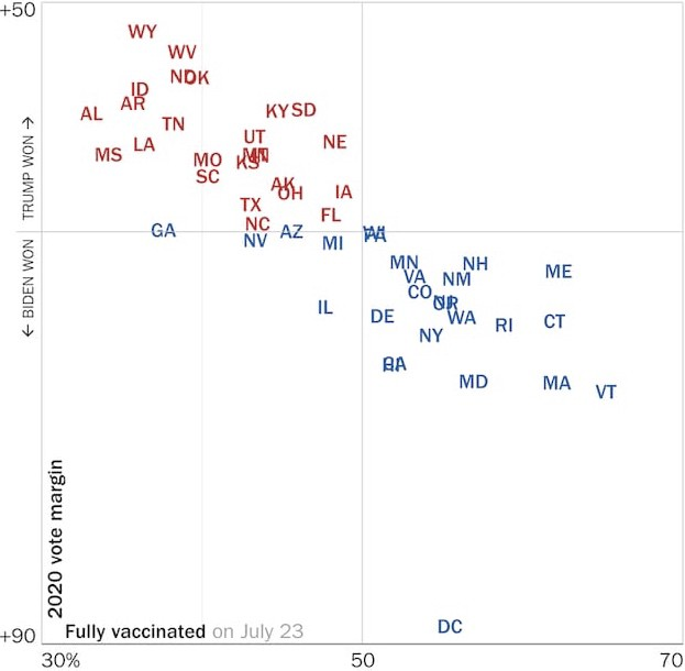 Chart showing red and blue states from 2020 election, with red states having overwhelmingly lower vaccination rates.