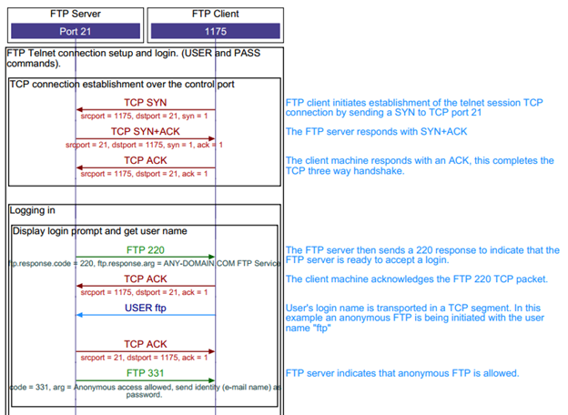 TCP File Transfer Protocol sequence diagram - TCP/IP