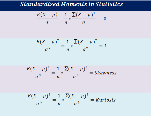 Figure 8: Formulas for standardized moments. | Moment Generating Function for Probability Distribution with Python