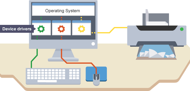 Operating system, its Functions and Characteristics
