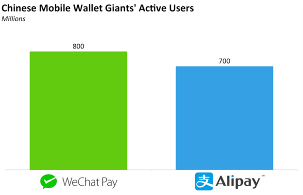 The Evolution of Mobile Payments in China - Ivey FinTech