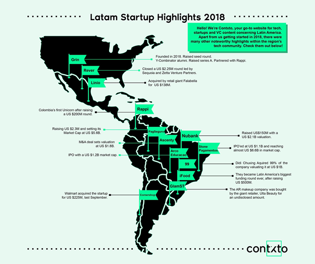 What happened in Latin American tech in 2018 - Federico