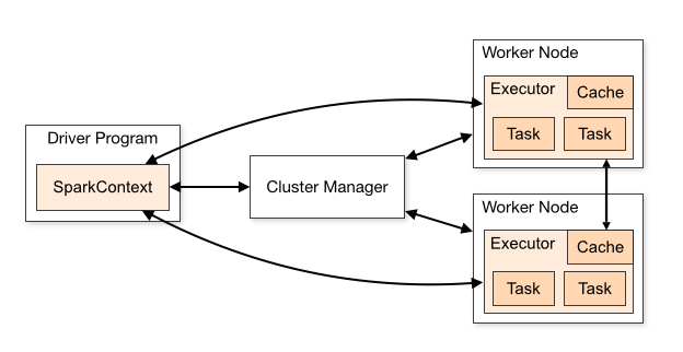 End-to-end Distributed ML using AWS EMR, Apache Spark (Pyspark) and
