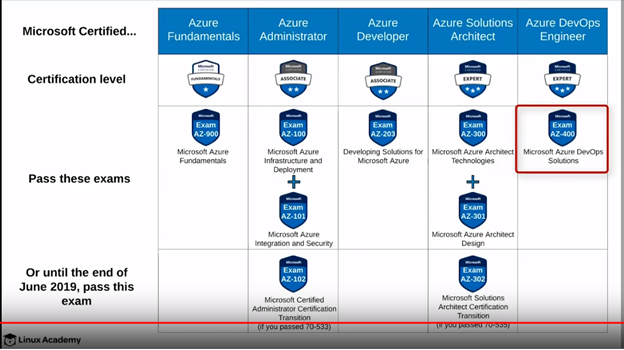 Azure Certification Paths  The Following Section Gives