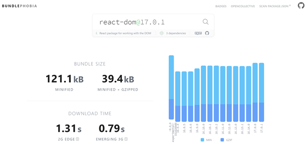 React is 121.1kb minified and 39.4kb minified and compressed with GZIP