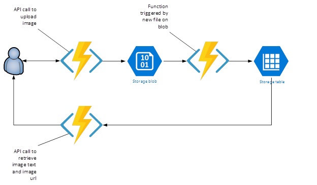 Get some hands-on time with Azure Functions development for FREE