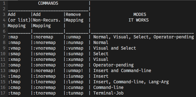 Understand Vim Mappings and Create Your Own Shortcuts!