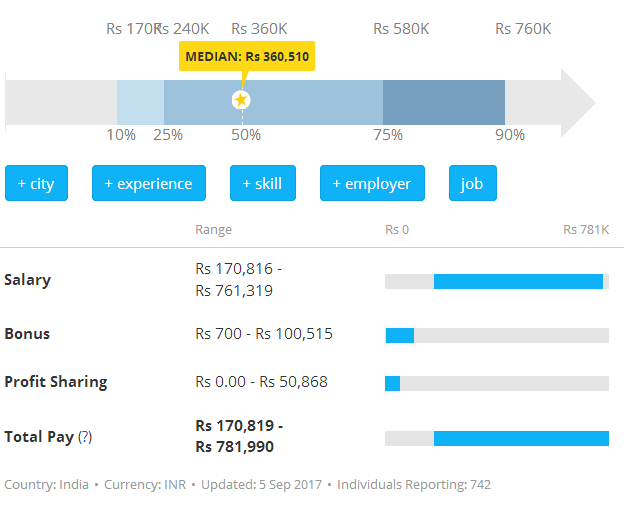 Red Hat Certified System Administrator Average Salary 2017