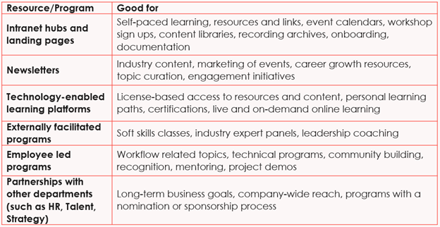 Examples of learning resources