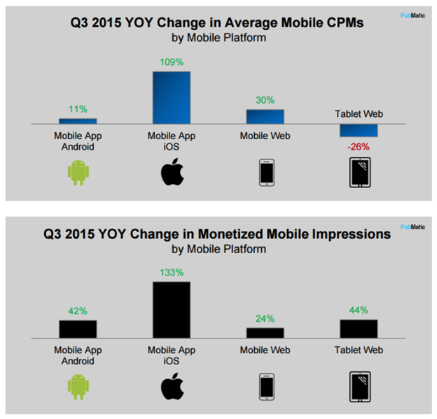 What Are the Average Mobile Video Ad CPM Rates? - YuVideo - Medium