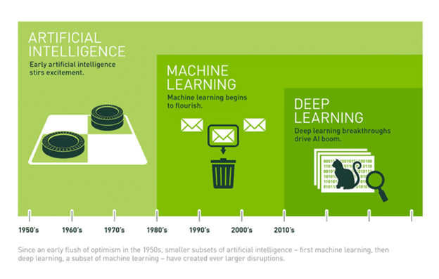 Deep learning is part of the continuum of artificial intelligence.