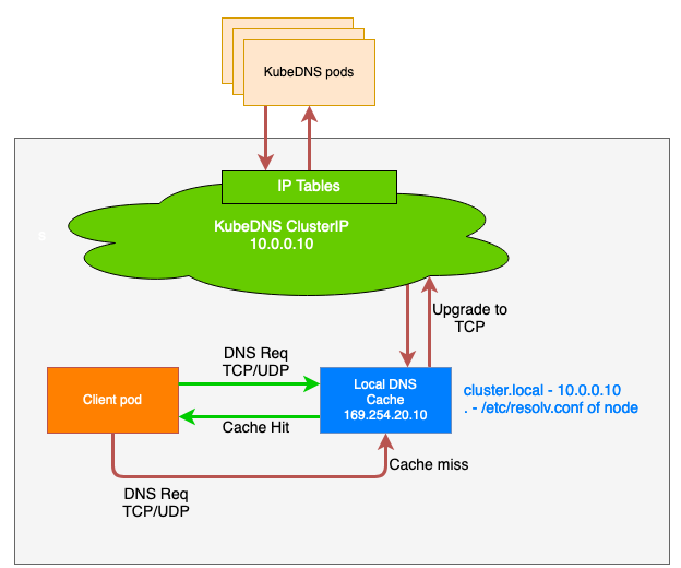 The client Pod makes a DNS request over UDP or TCP to the Local DNS Cache at 169.254.20.10. resolv.conf of Node has rule of cluster.local pointing to 10.0.0.10 corresponding to KubeDNS ClusterIP. In scenario 1, this returns with a cache hit. In scenario 2, there is a cache miss. The request is upgraded to TCP and forwarded to KubeDNS at ClusterIP 10.0.0.10. Via IP Tables the request is forwarded to KubeDNS Pods which respond, and the response is passed back via Local DNS Cache to the Client.