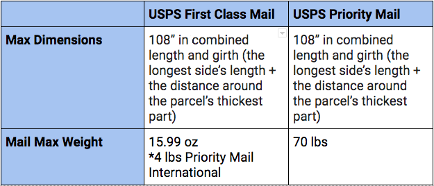 USPS First Class Mail vs. USPS Priority Mail