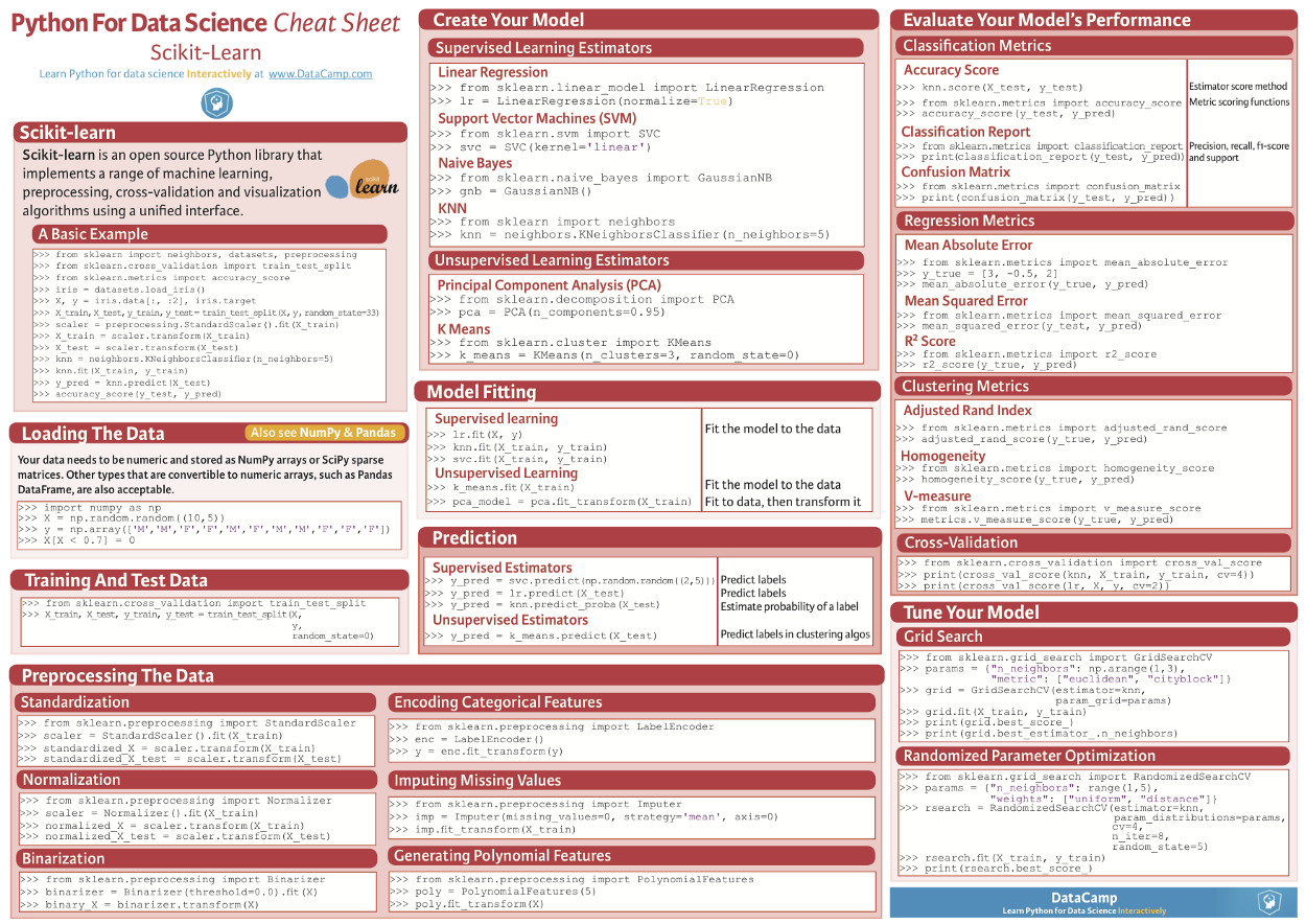 Python for Data Science Cheat Sheet by Data Camp (for Scikit-Learn)