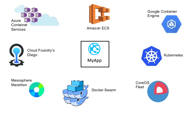 Enter ASP NET Core 2 and Angular 5 Applications with Docker