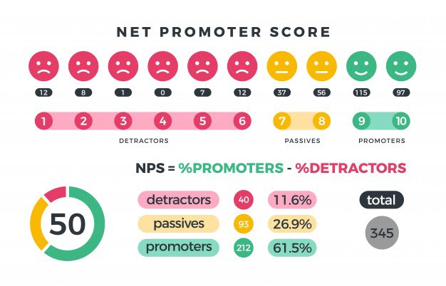 Infographic explaining net promoter score and how to calculate it