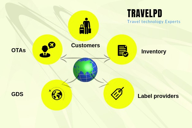 gds integration services by travelpd