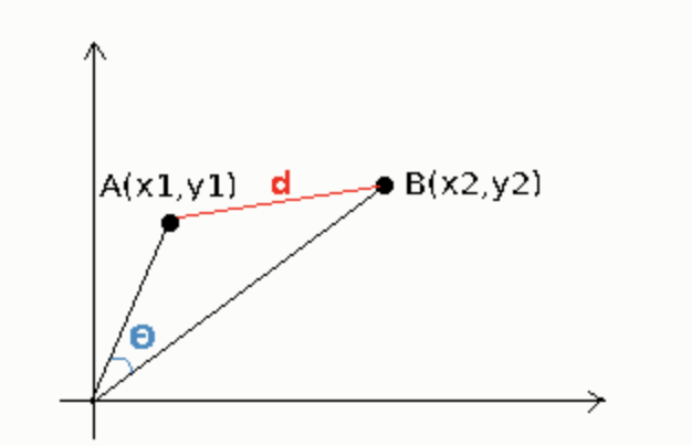 Building a Song Recommendation System using Cosine Similarity and