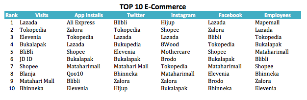 Interactive Content The Map Of E Commerce Indonesia 3 0 By Andrew Prasatya Medium