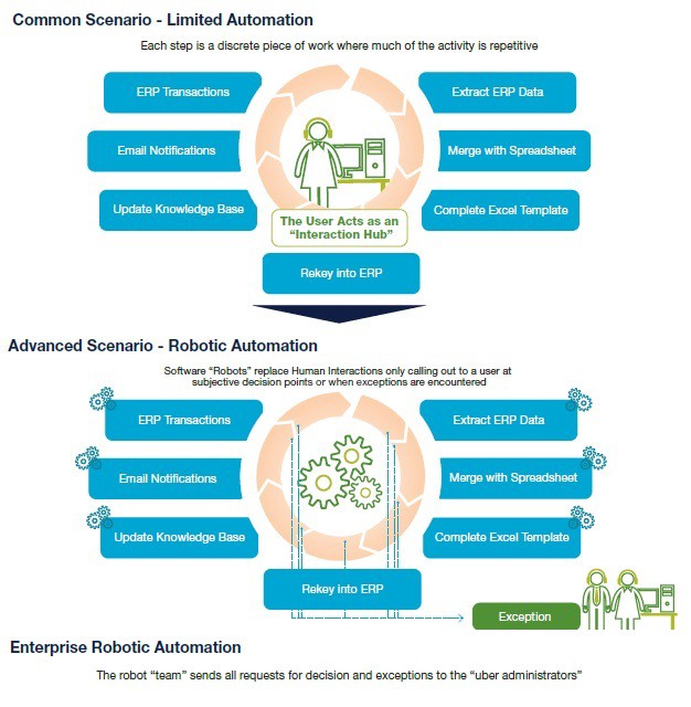Rpa Assessment Template