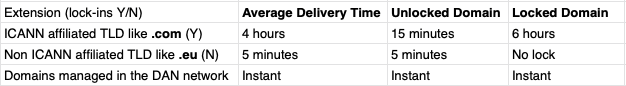 DAN.com Domain Delivery Time