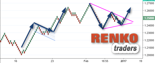 How to use Renko charts to improve your technical analysis