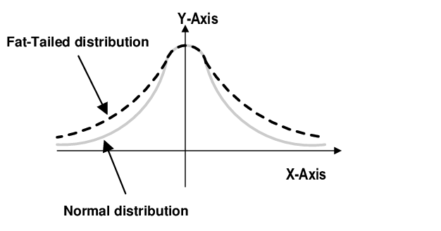 Bitcoin's Bell Curve Betrays It's Believed Volatility 2