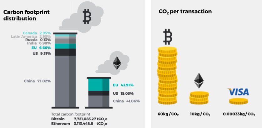 """Bitcoin and Ethereum transactions emit 60kg and 10kg of carbon dioxide respectively. This is compared to just 0.3 grams of carbon dioxide being emitted for each VISA transaction"""
