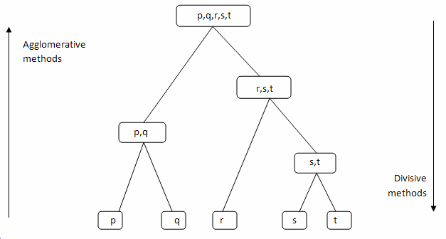 Hierarchical Agglomerative Clustering Algorithm Example In