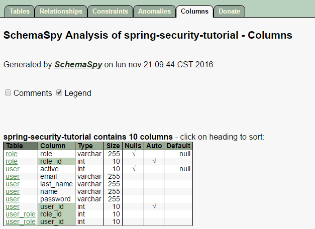 How to use SchemaSpy to document your database - Gustavo