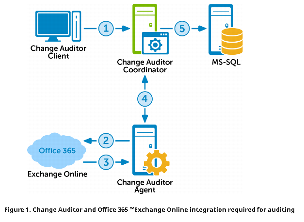 How to Audit Office 365 Exchange Online - NIFTIT SharePoint Blog