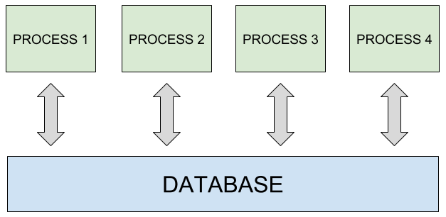 Good practices for high-performance and scalable Node js