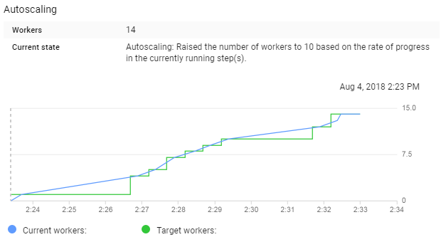 Scaling Game Simulations with DataFlow - Towards Data Science