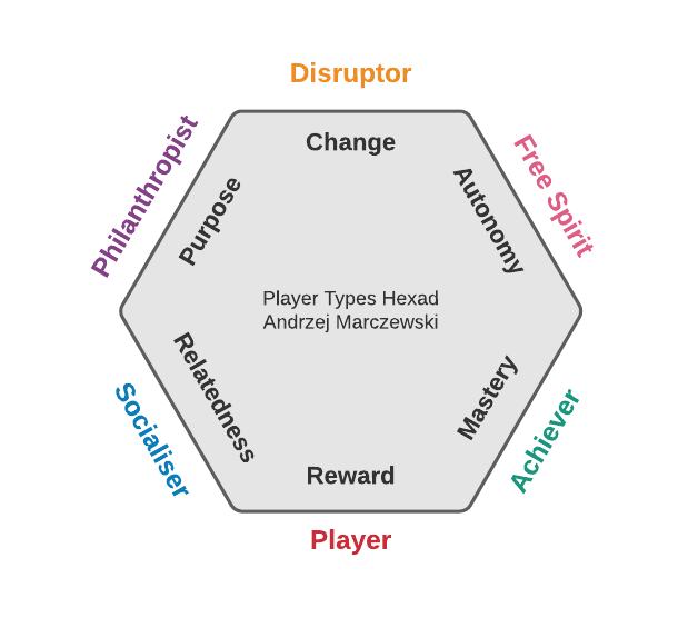 A diagram of Andrzej Marczewski's Player Types Hexad, showing the six player types and their motivators.