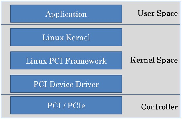 How Linux kernel interacts with your hardware - Cesar Schneider - Medium
