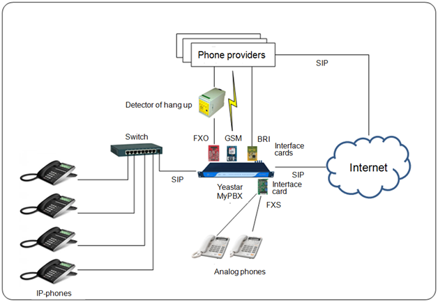 The Hybrid IP PBX Yeastar MyPBX Standard : test and overview of main