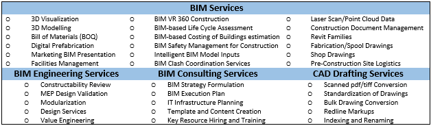 Get BIM specialized with Pinnacle Infotech Inc  at Structures