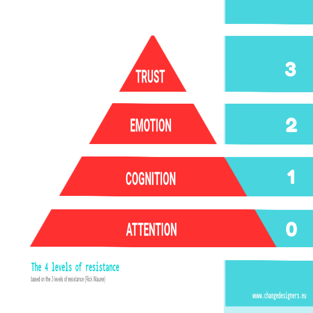 4 levels of resistance in organisations