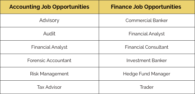 Battle Of The Majors Accounting Vs Finance By Fin Feed Medium