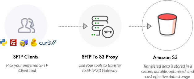 Which should you pick - AWS Transfer for SFTP or Openbridge SFTP S3