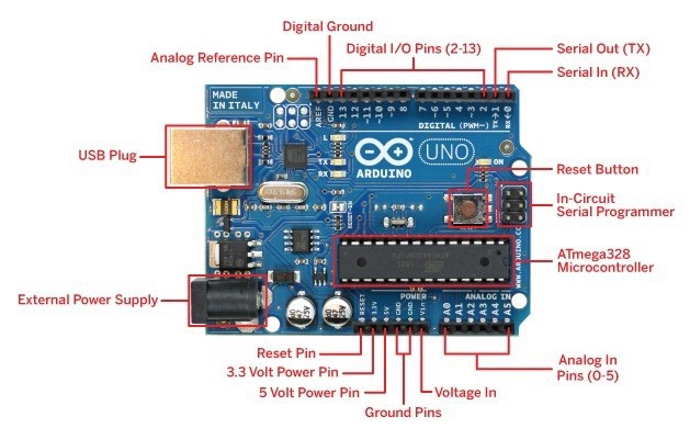 Raspberry Pi versus Arduino: Which is best suited to my