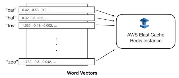 Serving Word Vectors for Distributed Computations - Talentpair