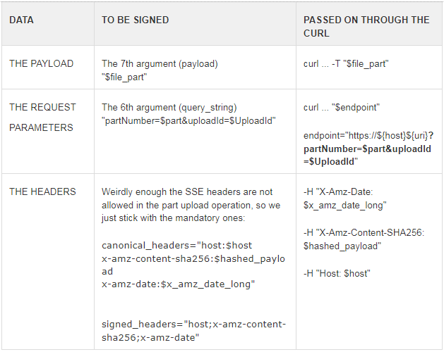 Signing Multipart Uploads to S3 Buckets from Scratch