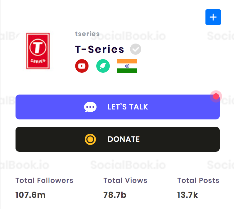 T-Series channel has the most subscribers on YouTube.