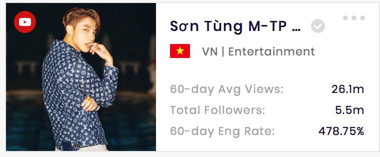 SƠN TÙNG M-TP's YouTube channel has 26.1 million total views. (data from SocialBook)